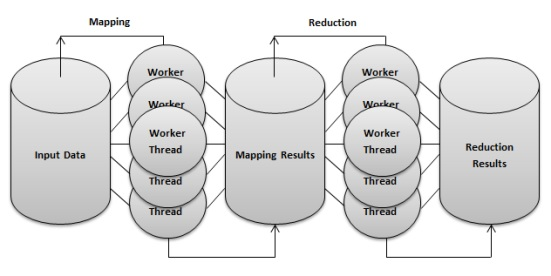 Modelo map reduce
