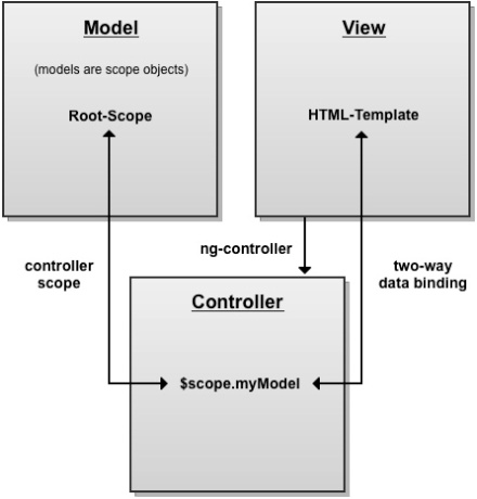 Hands-on Angularjs: Building single-page applications with Javascript (1/6)