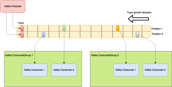 Kafka: implementing stream architectures – Technology explained