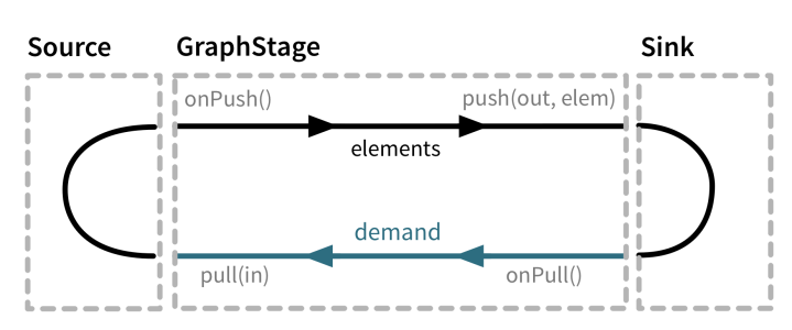 graph_stage_conceptual